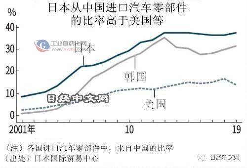 日本从中国进口汽车零部件比率